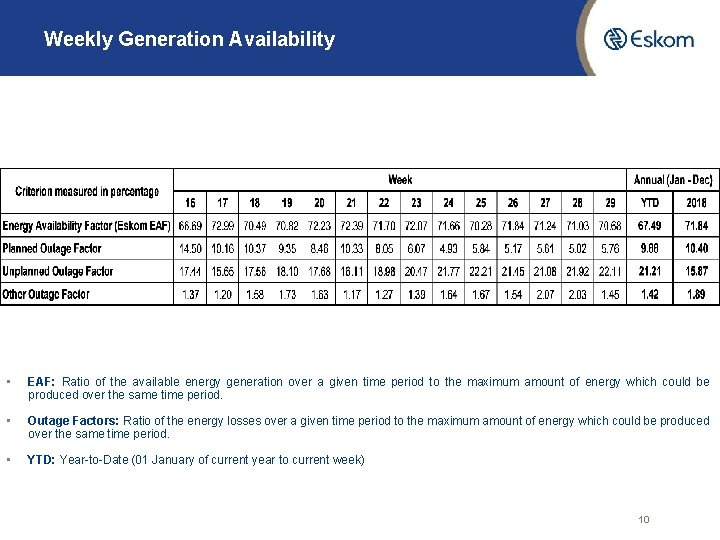Weekly Generation Availability • EAF: Ratio of the available energy generation over a given