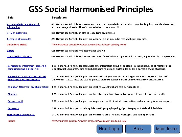 GSS Social Harmonised Principles Title Description Accommodation and Household Information GSS Harmonised Principle for