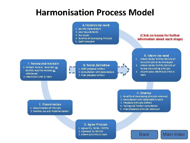 Harmonisation Process Model A. Establish the need 1. Identify Stakeholders 2. User requirements 3.