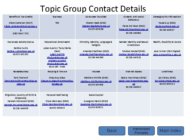 Topic Group Contact Details Benefits & Tax Credits Business Consumer Durables Claire Cameron (DWP)