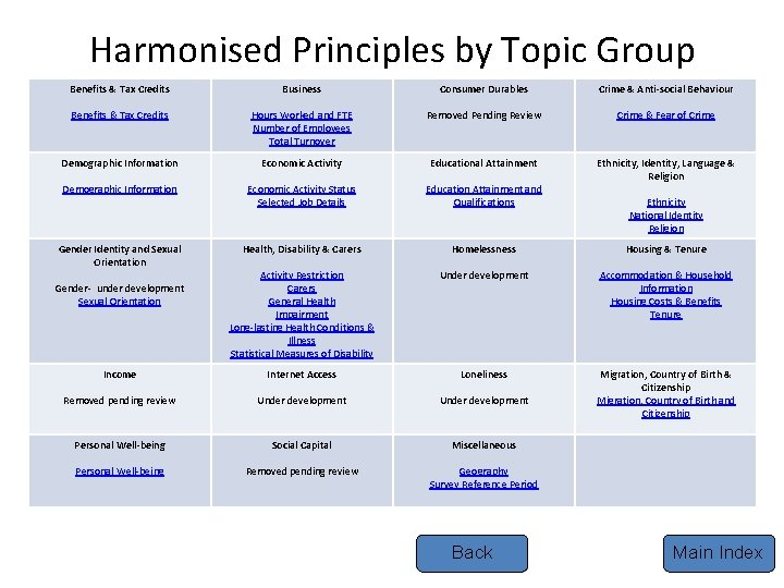 Harmonised Principles by Topic Group Benefits & Tax Credits Business Consumer Durables Crime &