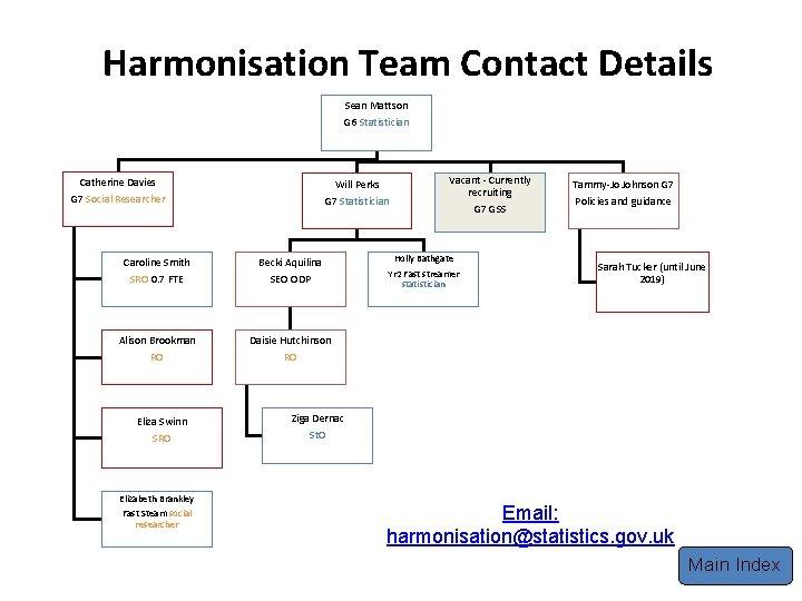 Harmonisation Team Contact Details Sean Mattson G 6 Statistician Catherine Davies Will Perks G