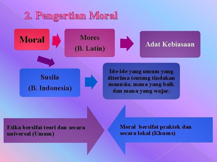 2. Pengertian Moral Mores (B. Latin) Susila (B. Indonesia) Etika bersifat teori dan secara