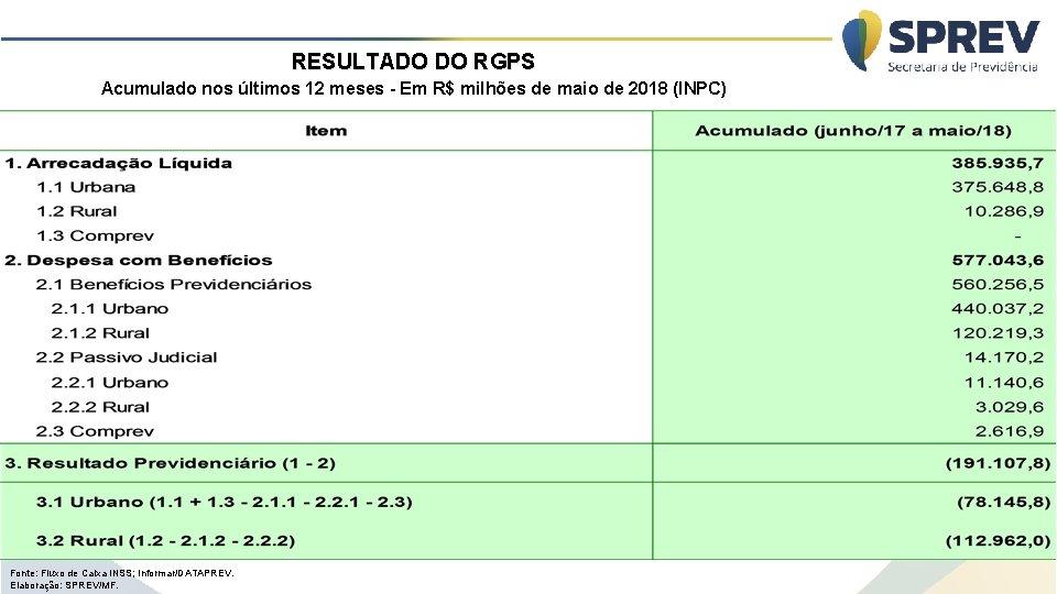 RESULTADO DO RGPS Acumulado nos últimos 12 meses - Em R$ milhões de maio