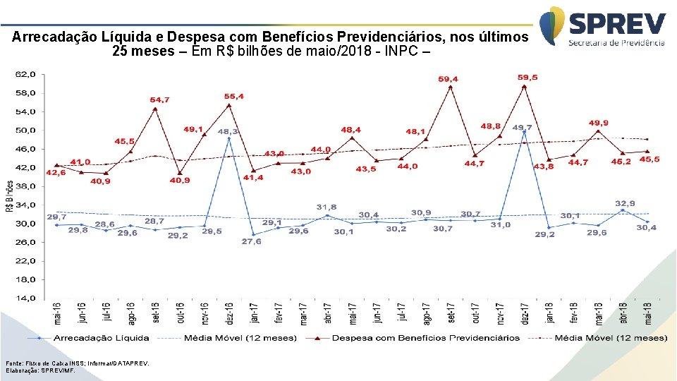 Arrecadação Líquida e Despesa com Benefícios Previdenciários, nos últimos 25 meses – Em R$