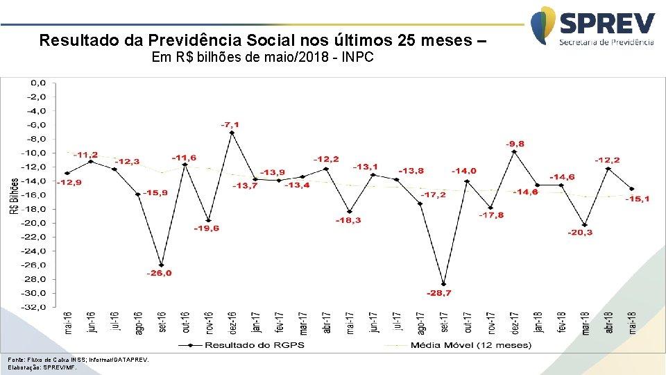 Resultado da Previdência Social nos últimos 25 meses – Em R$ bilhões de maio/2018