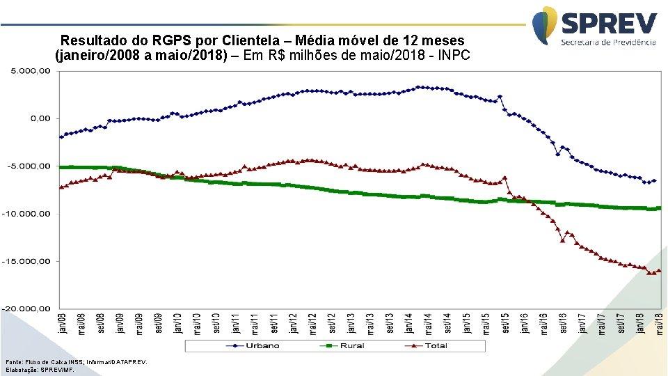 Resultado do RGPS por Clientela – Média móvel de 12 meses (janeiro/2008 a maio/2018)