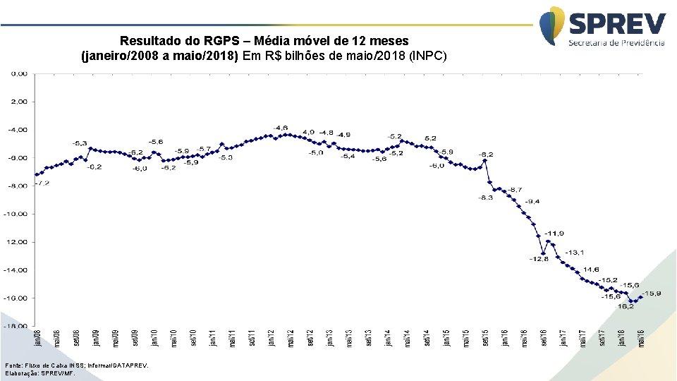 Resultado do RGPS – Média móvel de 12 meses (janeiro/2008 a maio/2018) Em R$