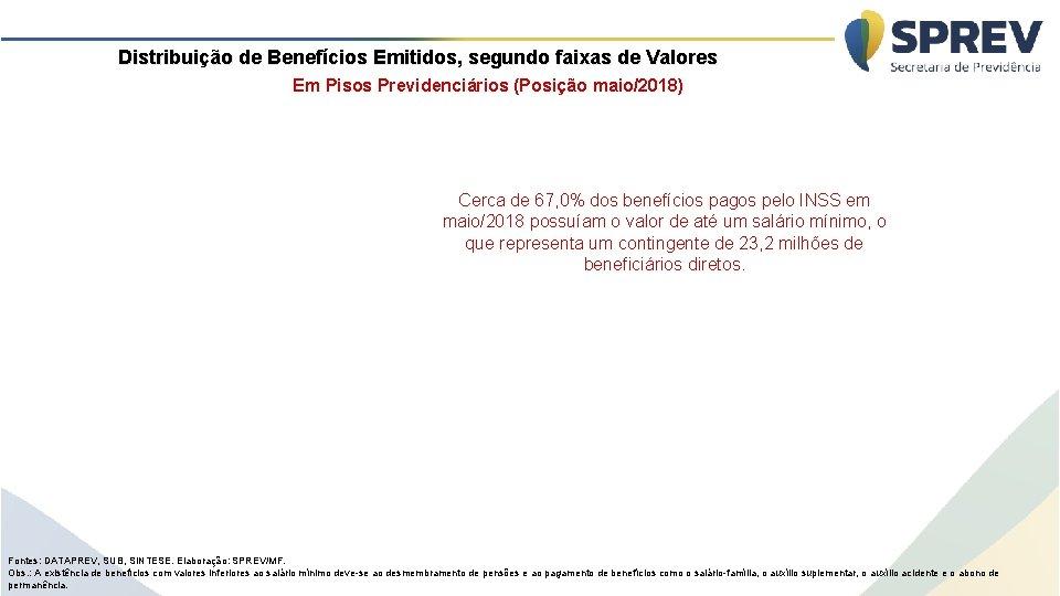 Distribuição de Benefícios Emitidos, segundo faixas de Valores Em Pisos Previdenciários (Posição maio/2018) Cerca