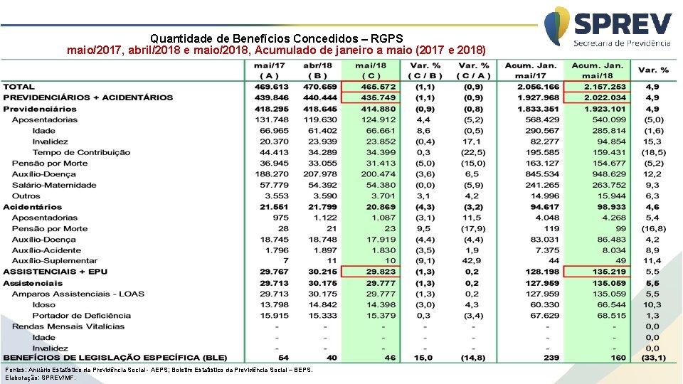 Quantidade de Benefícios Concedidos – RGPS maio/2017, abril/2018 e maio/2018, Acumulado de janeiro a