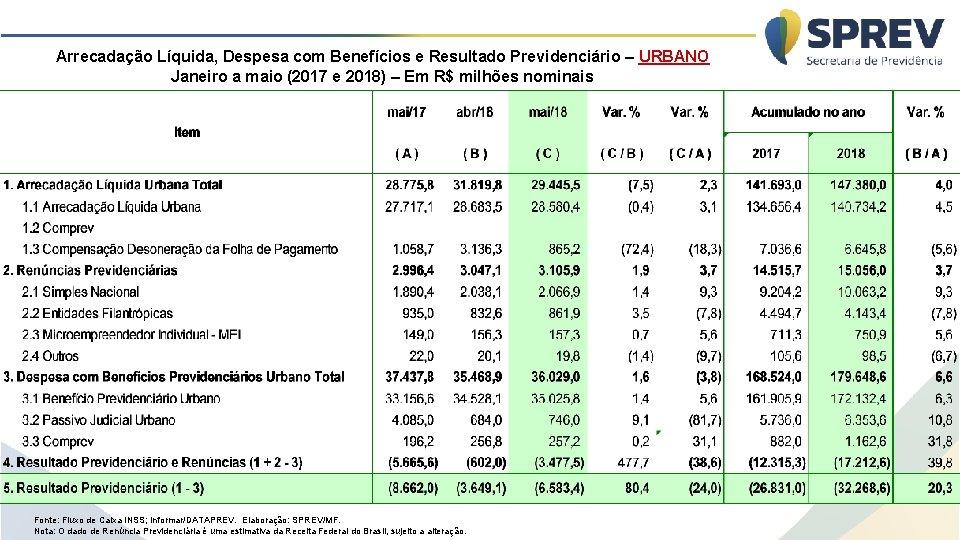 Arrecadação Líquida, Despesa com Benefícios e Resultado Previdenciário – URBANO Janeiro a maio (2017
