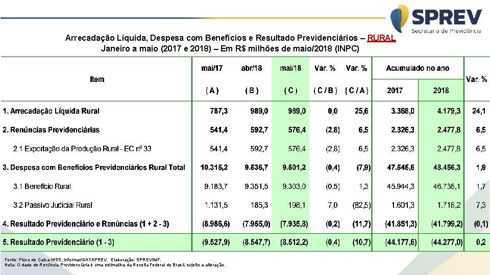Arrecadação Líquida, Despesa com Benefícios e Resultado Previdenciários – RURAL Janeiro a maio (2017