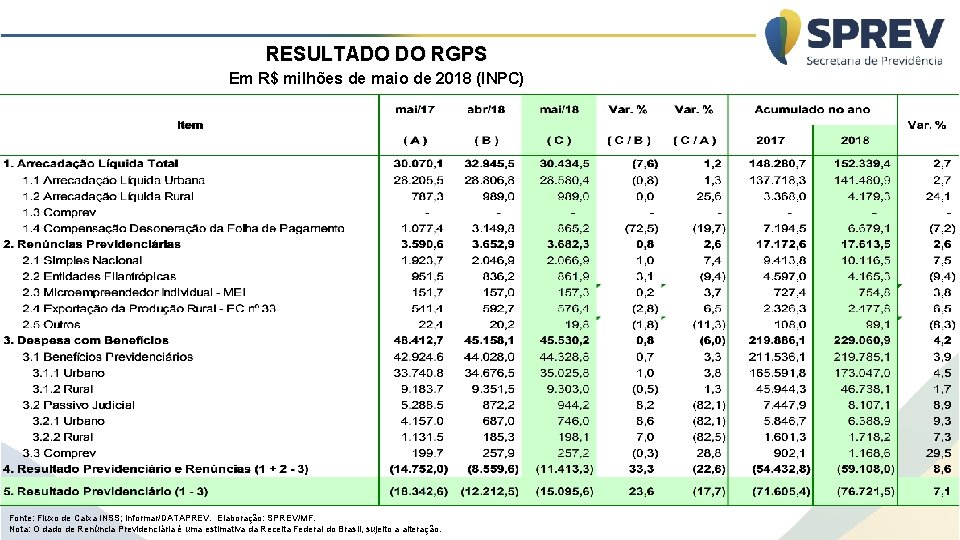 RESULTADO DO RGPS Em R$ milhões de maio de 2018 (INPC) Fonte: Fluxo de