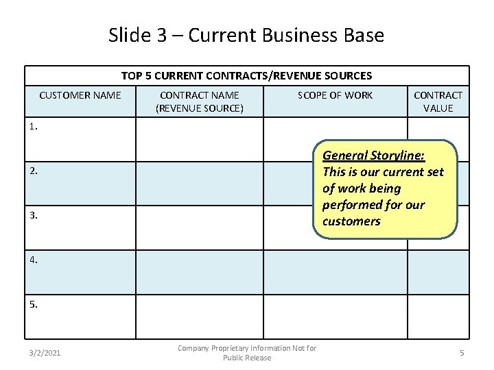 Slide 3 – Current Business Base TOP 5 CURRENT CONTRACTS/REVENUE SOURCES CUSTOMER NAME CONTRACT