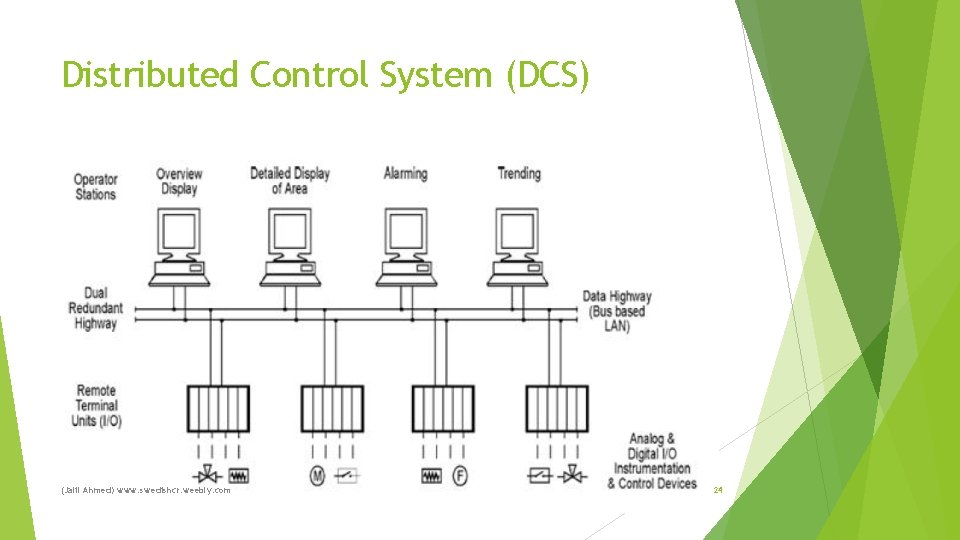 Distributed Control System (DCS) (Jalil Ahmed) www. swedishcr. weebly. com 24