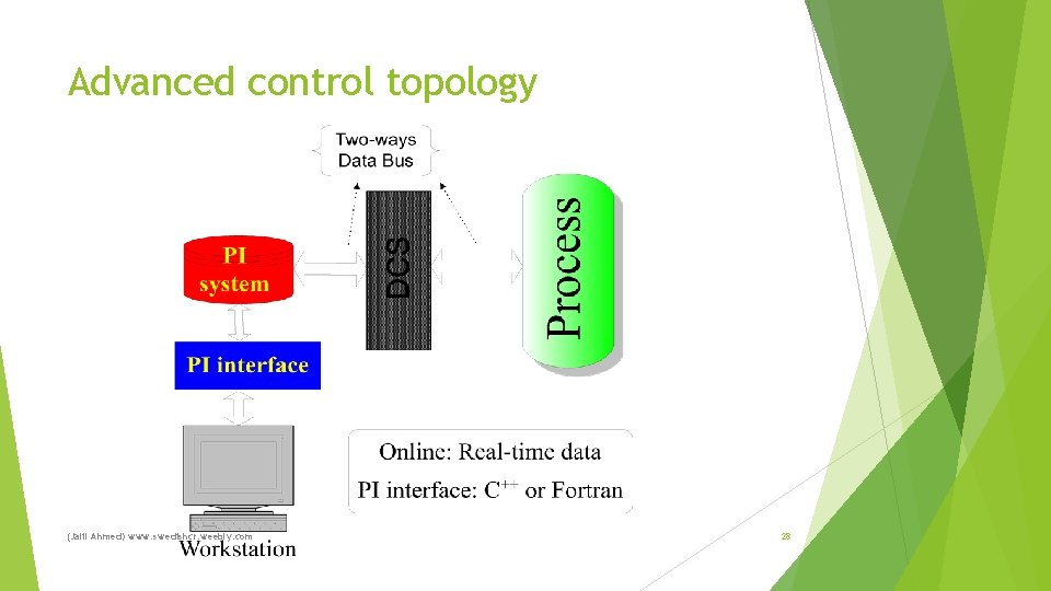 Advanced control topology (Jalil Ahmed) www. swedishcr. weebly. com 28