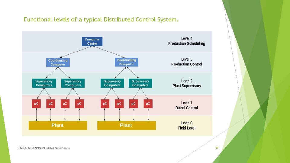 Functional levels of a typical Distributed Control System. (Jalil Ahmed) www. swedishcr. weebly. com