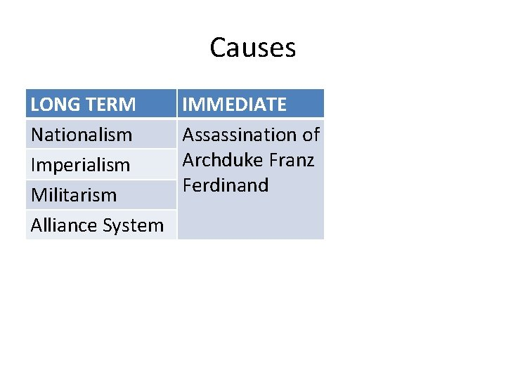Causes LONG TERM Nationalism Imperialism Militarism Alliance System IMMEDIATE Assassination of Archduke Franz Ferdinand