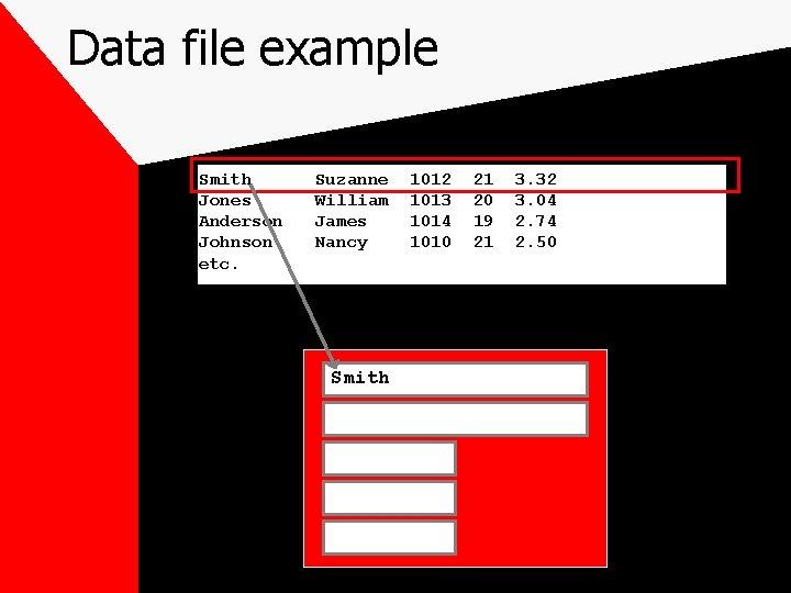 Data file example Smith Jones Anderson Johnson etc. Suzanne William James Nancy Smith 1012