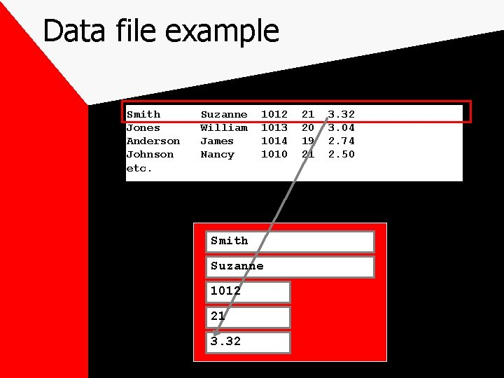 Data file example Smith Jones Anderson Johnson etc. Suzanne William James Nancy 1012 1013