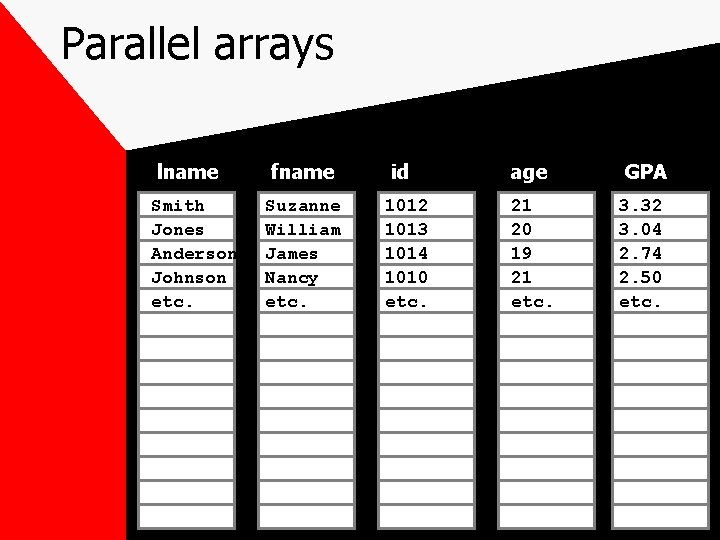 Parallel arrays lname Smith Jones Anderson Johnson etc. fname Suzanne William James Nancy etc.