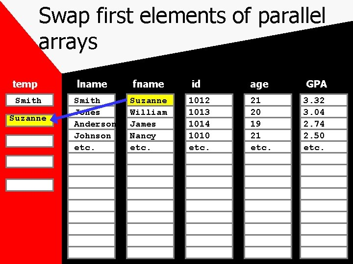 Swap first elements of parallel arrays temp Smith Suzanne lname Smith Jones Anderson Johnson