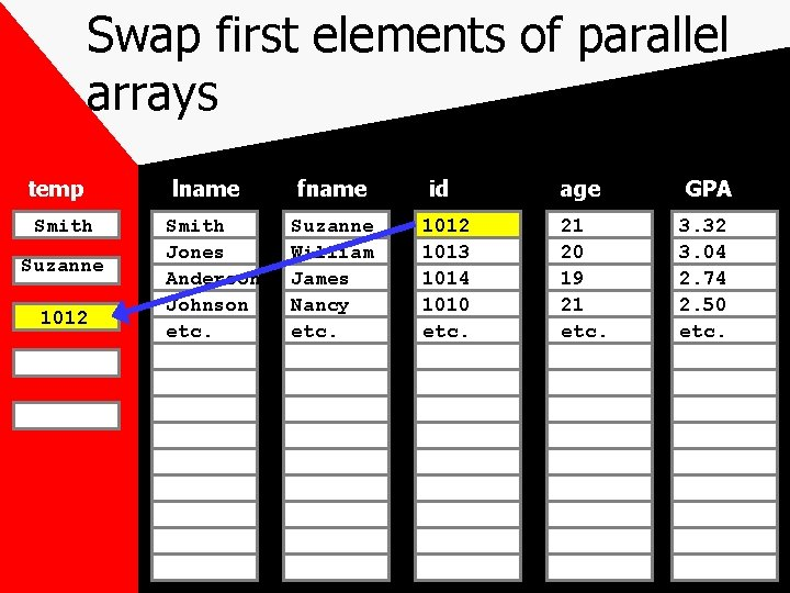 Swap first elements of parallel arrays temp Smith Suzanne 1012 lname Smith Jones Anderson