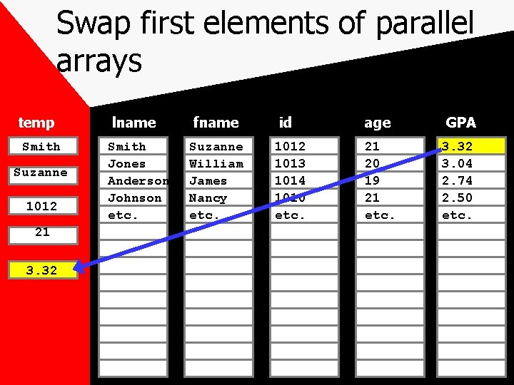 Swap first elements of parallel arrays temp Smith Suzanne 1012 21 3. 32 lname