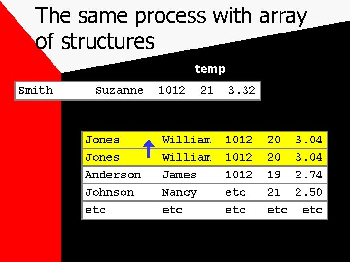 The same process with array of structures temp Smith Suzanne Jones Anderson Johnson etc