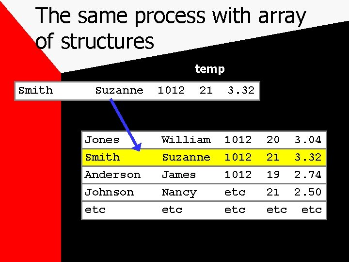 The same process with array of structures temp Smith Suzanne Jones Smith Anderson Johnson