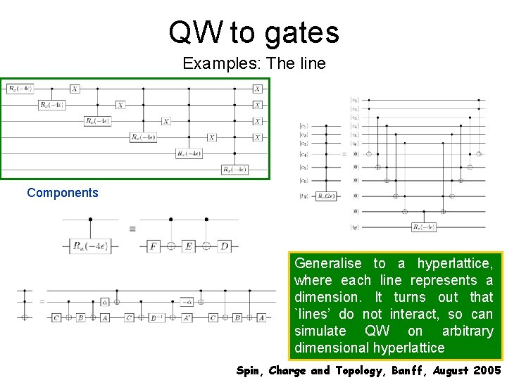QW to gates Examples: The line Components Generalise to a hyperlattice, where each line