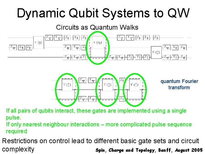 Dynamic Qubit Systems to QW Circuits as Quantum Walks quantum Fourier transform If all