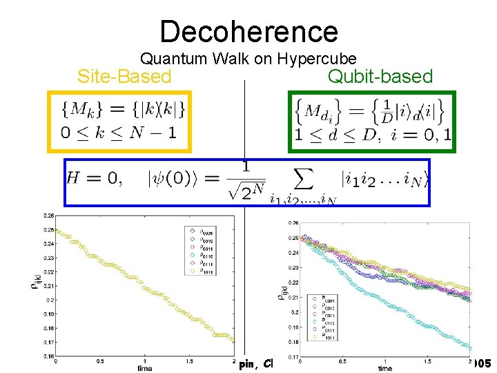 Decoherence Quantum Walk on Hypercube Site-Based Qubit-based Spin, Charge and Topology, Banff, August 2005