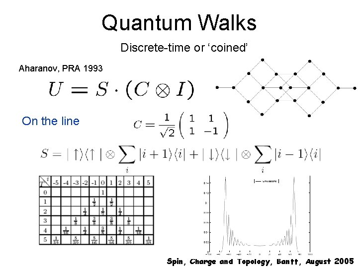 Quantum Walks Discrete-time or 'coined' Aharanov, PRA 1993 On the line Spin, Charge and
