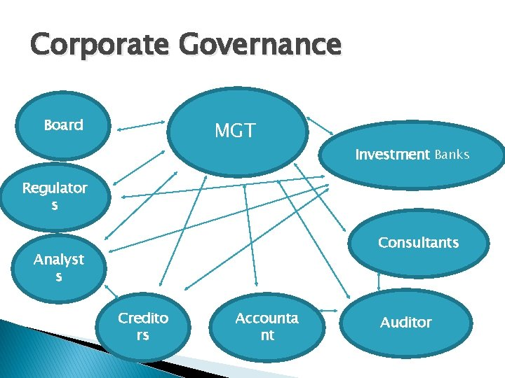 Corporate Governance Board � MGT Investment Banks Regulator s Consultants Analyst s Credito rs