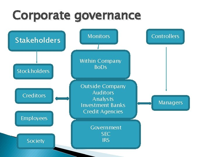 Corporate governance Stakeholders Stockholders Creditors Employees Society Monitors Controllers Within Company Bo. Ds Outside