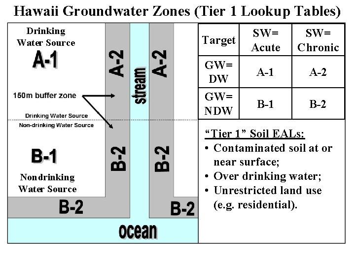 Hawaii Groundwater Zones (Tier 1 Lookup Tables) Drinking Water Source Nondrinking Water Source Target