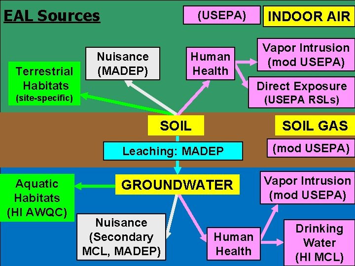 EAL Sources Terrestrial Habitats (USEPA) Nuisance (MADEP) Human Health Vapor Intrusion (mod USEPA) Direct
