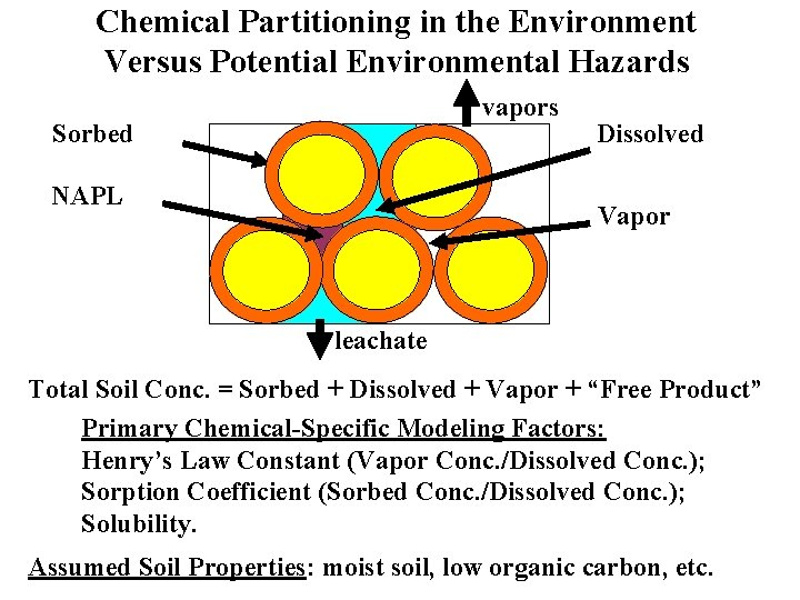 Chemical Partitioning in the Environment Versus Potential Environmental Hazards vapors Sorbed NAPL Dissolved Vapor