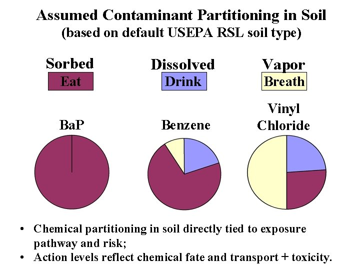 Assumed Contaminant Partitioning in Soil (based on default USEPA RSL soil type) Sorbed Dissolved