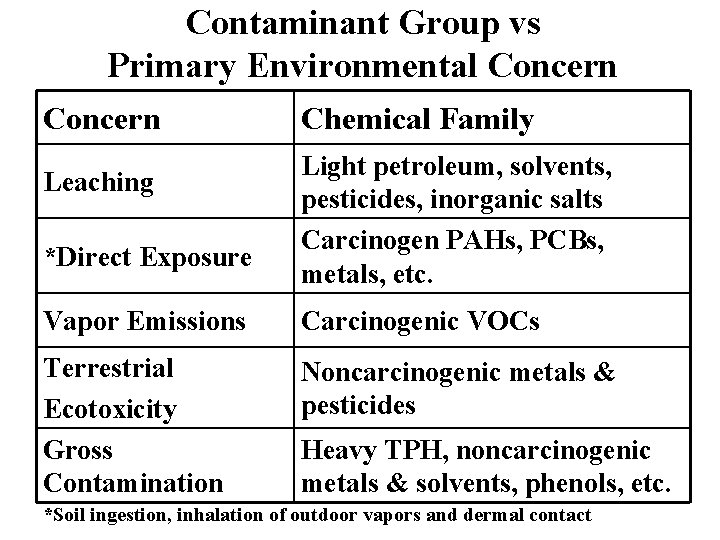 Contaminant Group vs Primary Environmental Concern Leaching *Direct Exposure Chemical Family Light petroleum, solvents,