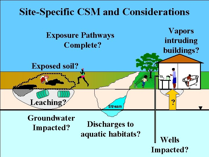 Site-Specific CSM and Considerations Exposure Pathways Complete? Vapors intruding buildings? Exposed soil? Leaching? Groundwater