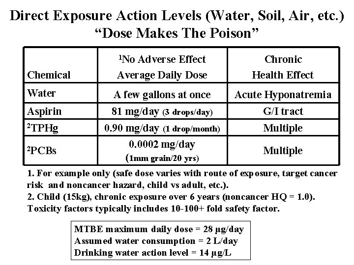 """Direct Exposure Action Levels (Water, Soil, Air, etc. ) """"Dose Makes The Poison"""" 1"""
