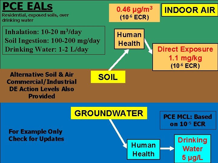 PCE EALs 0. 46 µg/m 3 Residential, exposed soils, over drinking water (10 -6