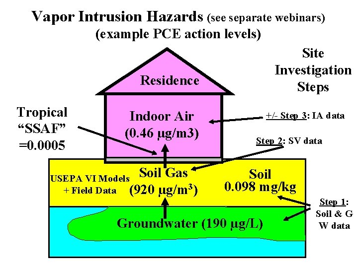 Vapor Intrusion Hazards (see separate webinars) (example PCE action levels) Site Investigation Steps Residence