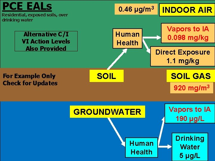 PCE EALs 0. 46 µg/m 3 Residential, exposed soils, over drinking water Alternative C/I