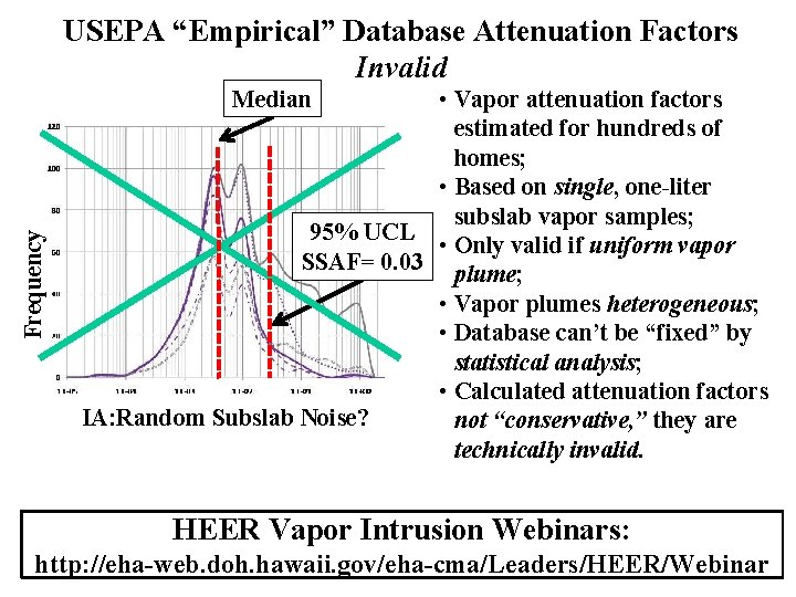 "USEPA ""Empirical"" Database Attenuation Factors Invalid • Vapor attenuation factors estimated for hundreds of"