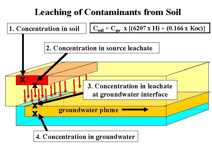 Leaching of Contaminants from Soil 1. Concentration in soil Csoil = Cgw x [(6207