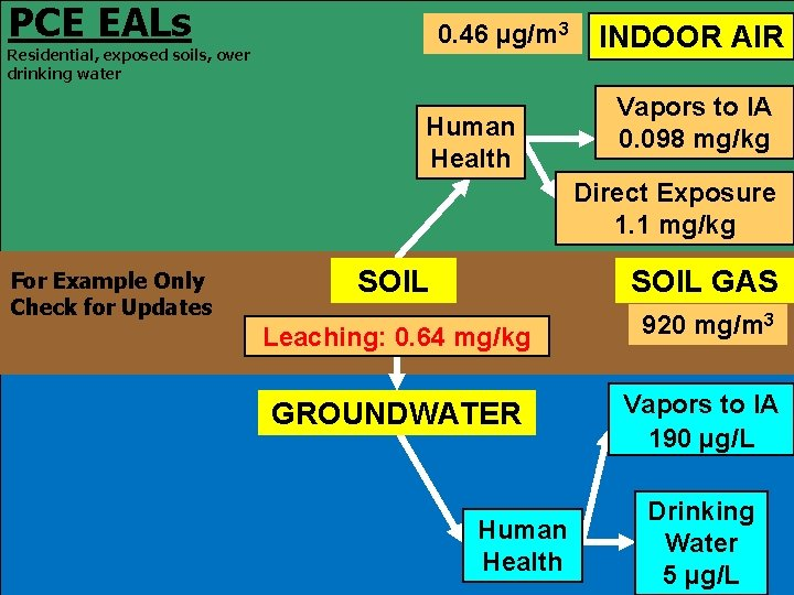 PCE EALs 0. 46 µg/m 3 Residential, exposed soils, over drinking water Human Health