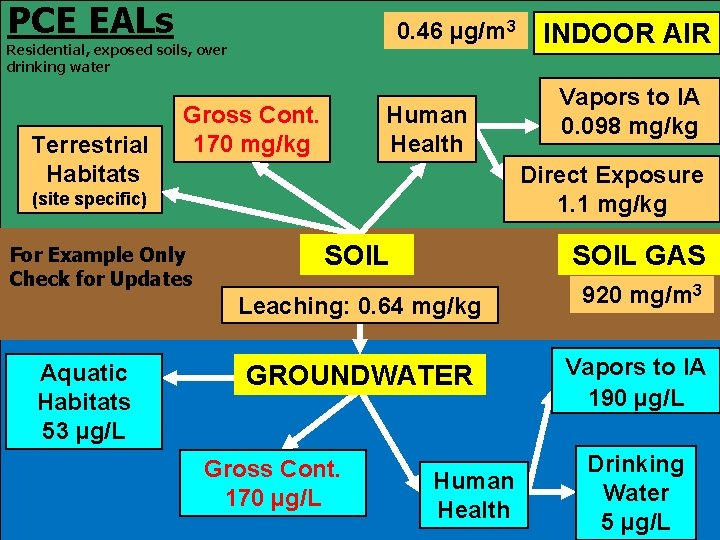 PCE EALs 0. 46 µg/m 3 Residential, exposed soils, over drinking water Terrestrial Habitats